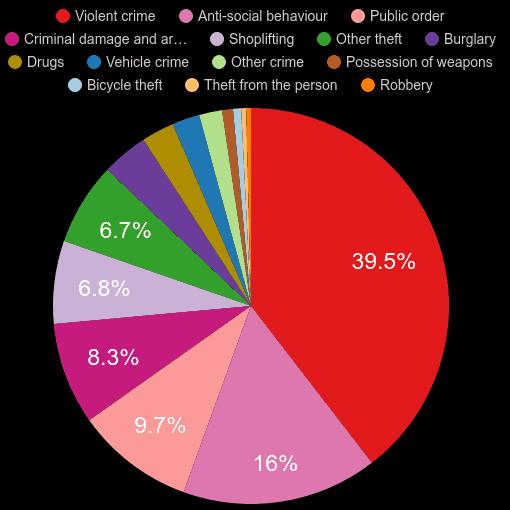 Shrewsbury crime statistics