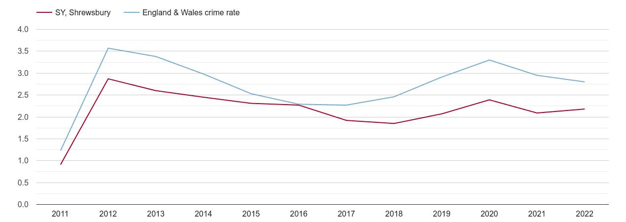 Shrewsbury drugs crime rate