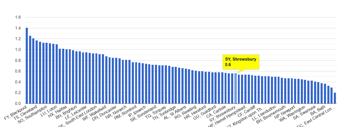 Shrewsbury possession of weapons crime rate rank