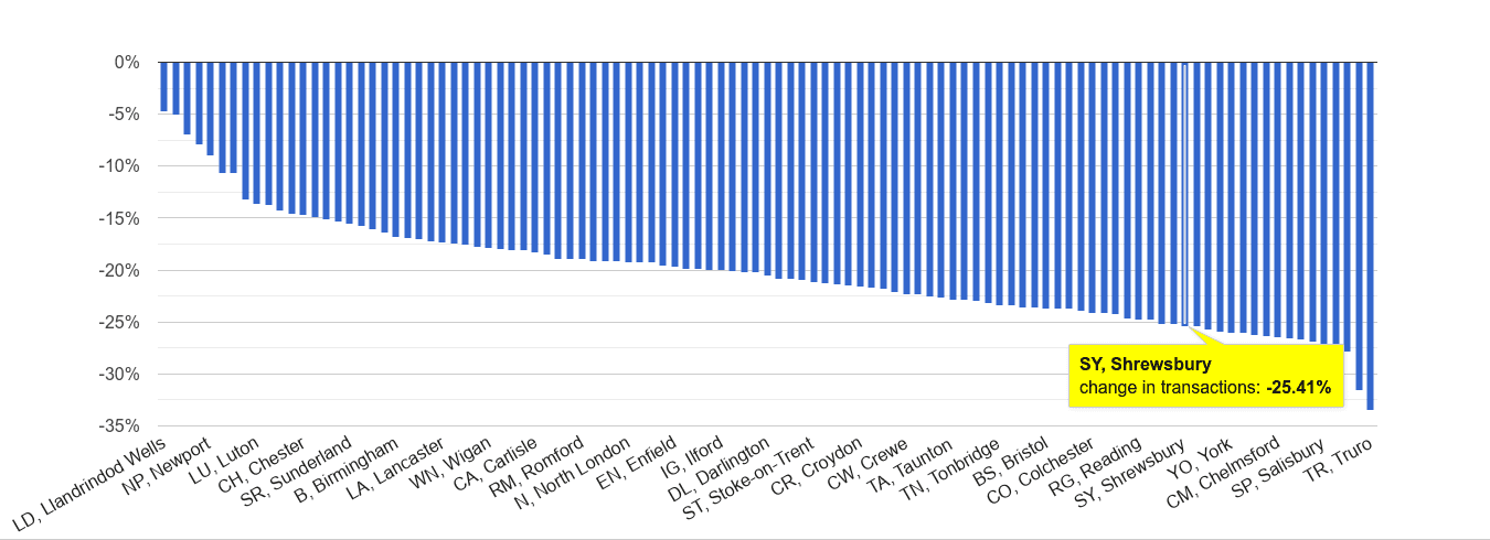 Shrewsbury sales volume change rank