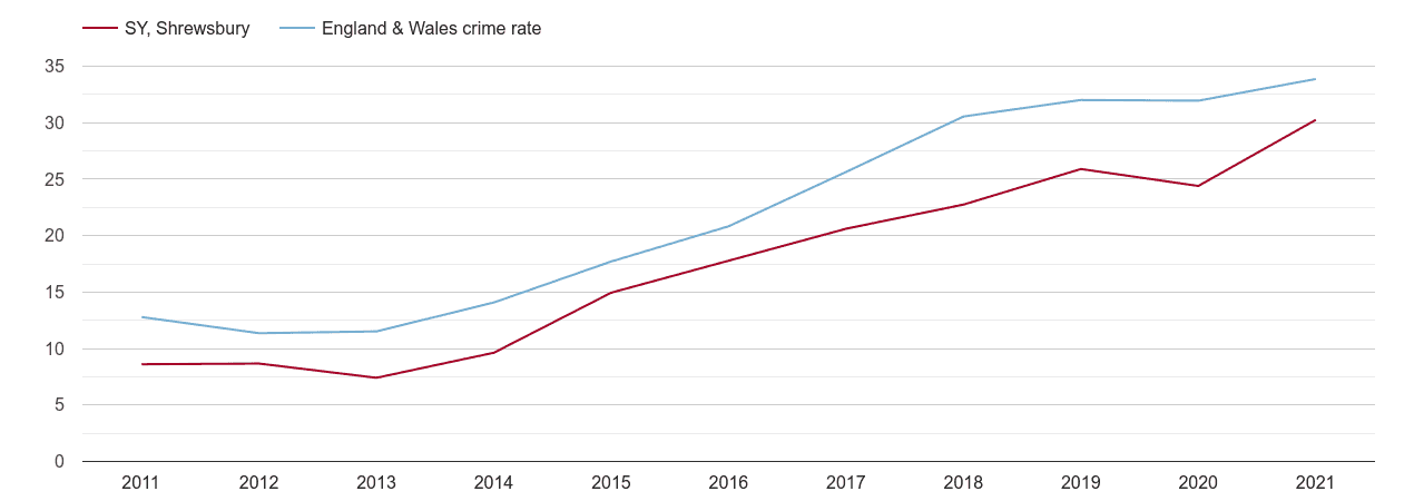 Shrewsbury violent crime rate