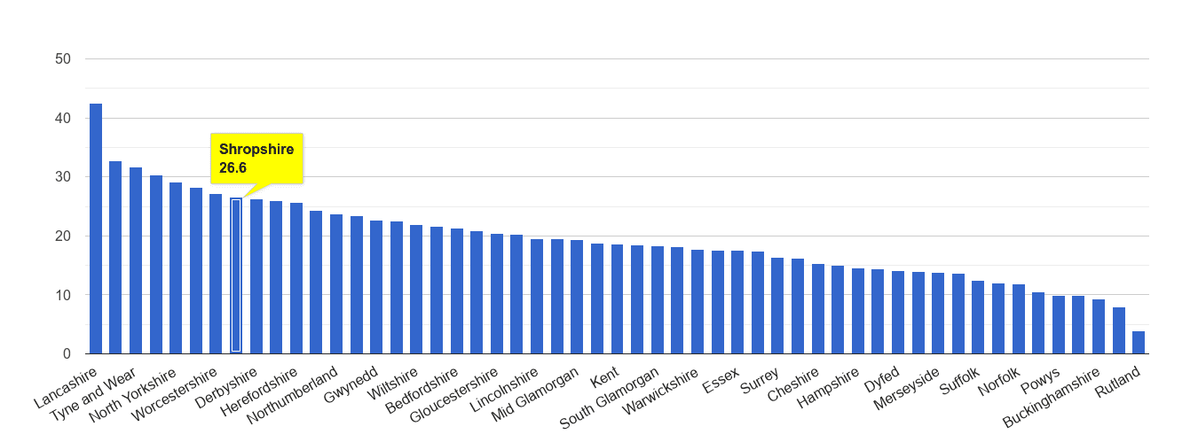 Shropshire antisocial behaviour crime rate rank