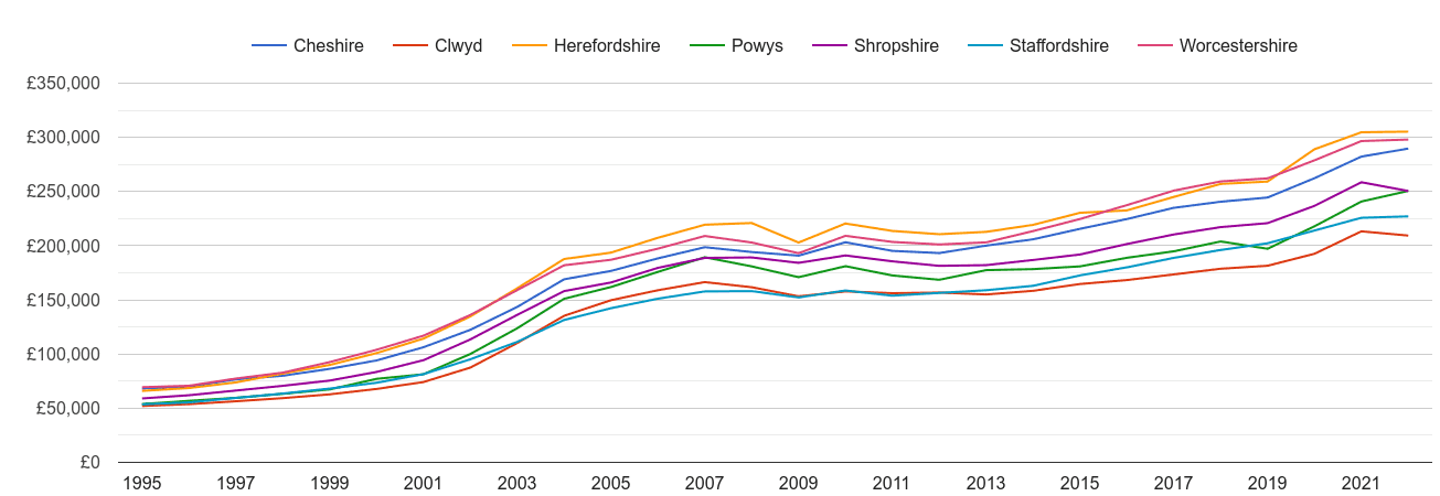 Shropshire house prices and nearby counties