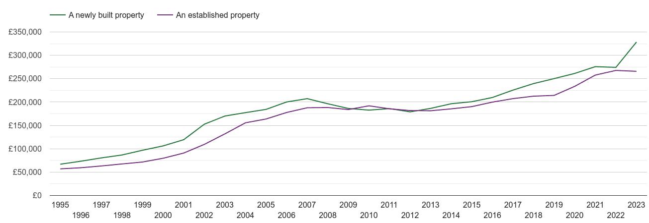 Shropshire house prices new vs established