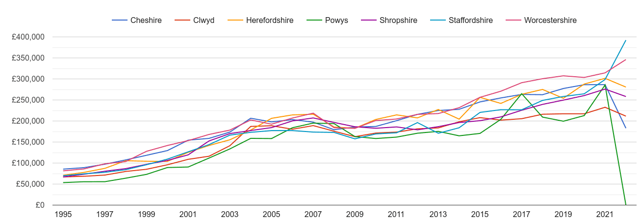 Shropshire new home prices and nearby counties