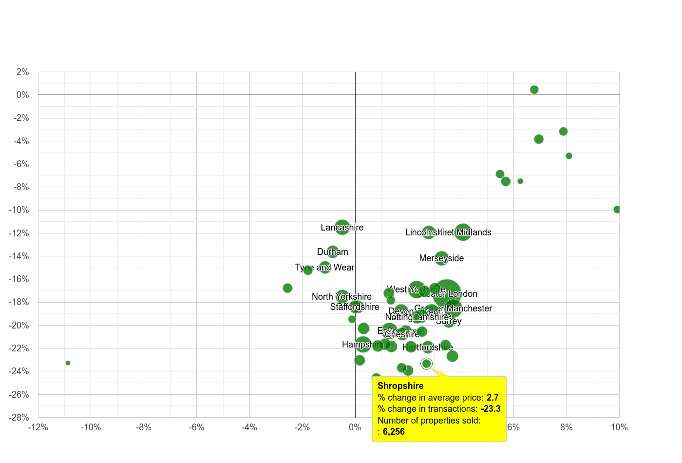 Shropshire property price and sales volume change relative to other counties