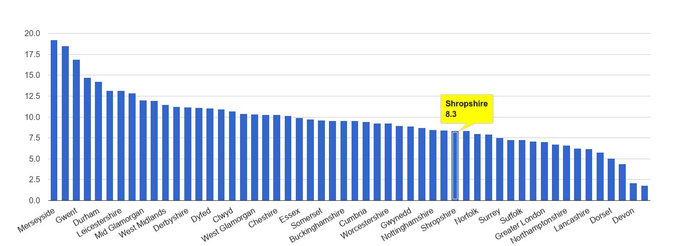 Shropshire public order crime rate rank