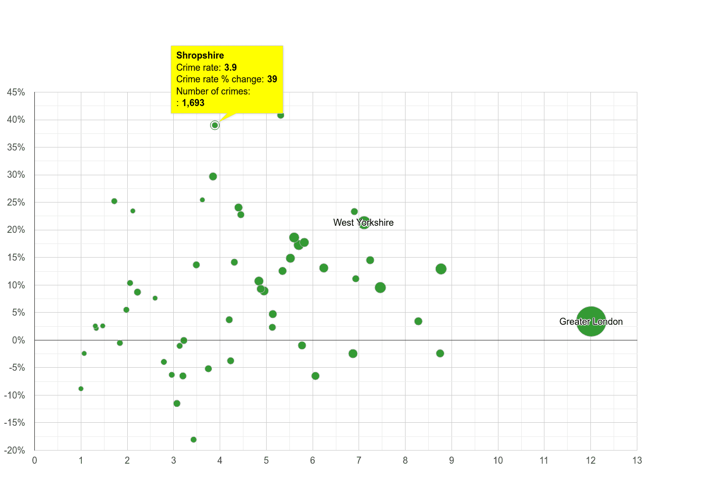 Shropshire vehicle crime rate compared to other counties