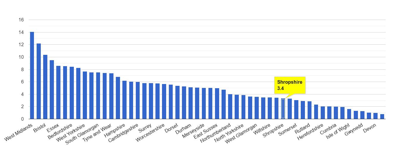 Shropshire vehicle crime rate rank