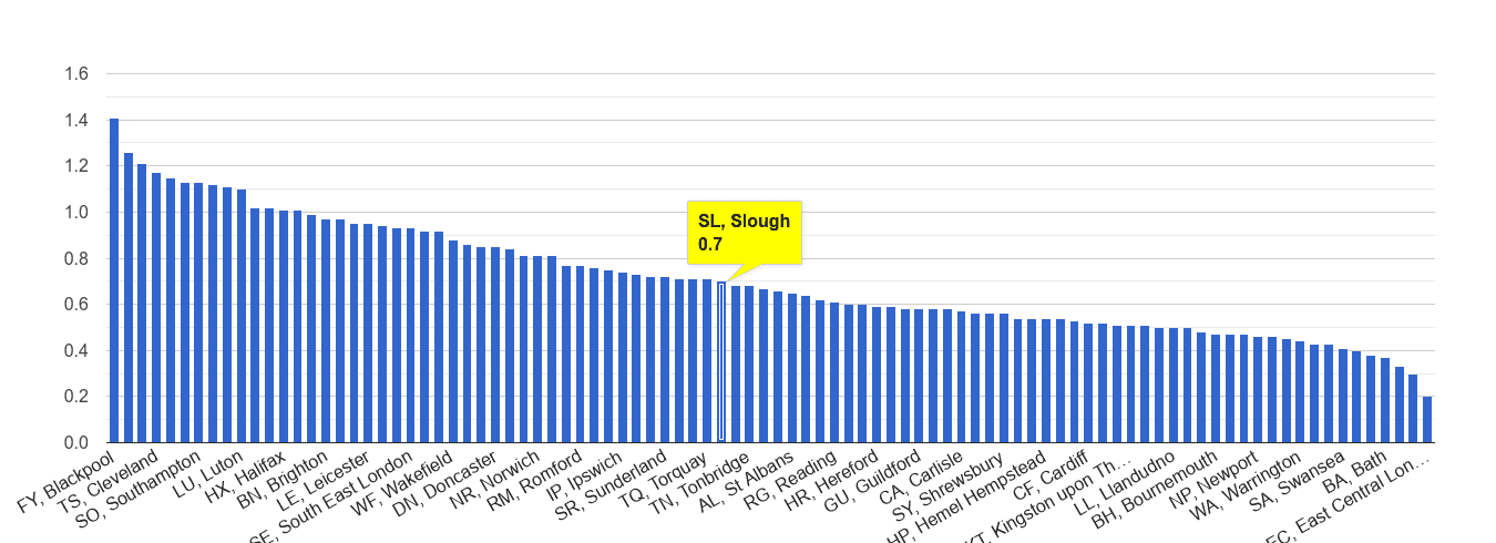 Slough possession of weapons crime rate rank