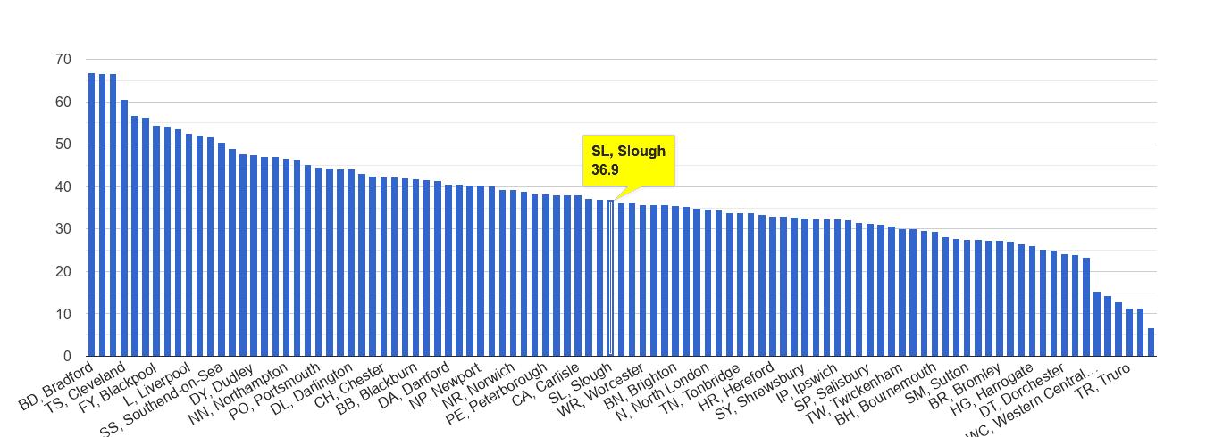 Slough violent crime rate rank
