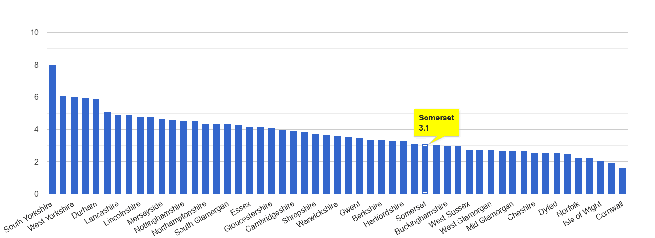Somerset burglary crime rate rank