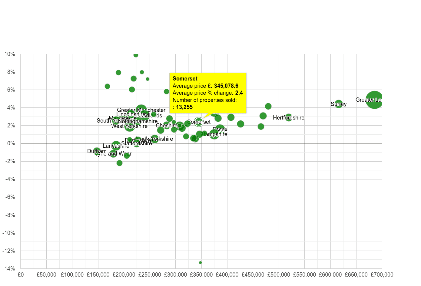 Somerset house prices compared to other counties