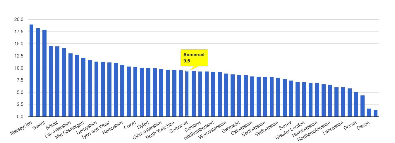 Somerset public order crime rate rank