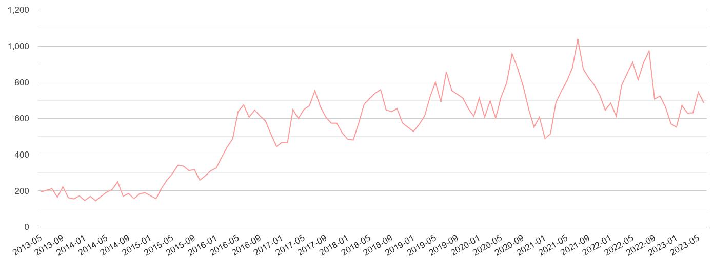Somerset public order crime volume