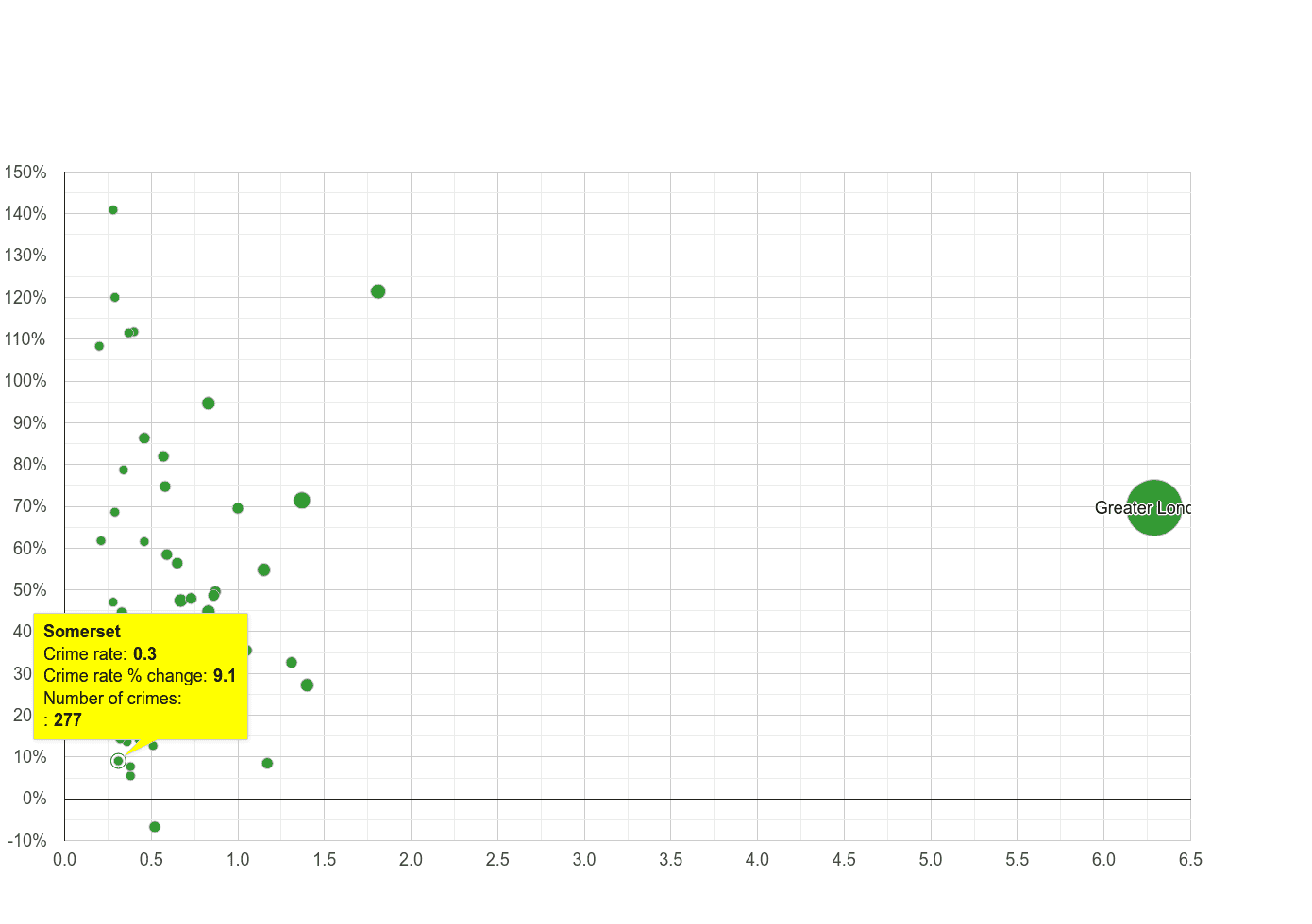 Somerset theft from the person crime rate compared to other counties