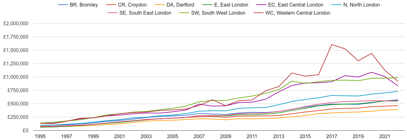 South East London house prices and nearby areas