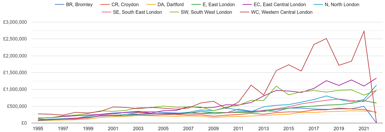 South East London new home prices and nearby areas
