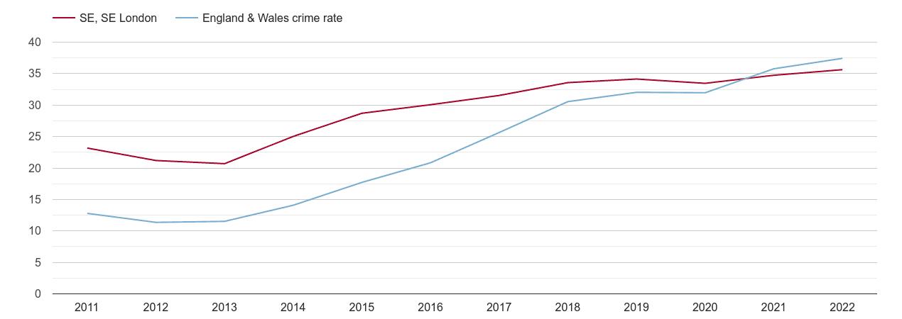 South East London violent crime rate