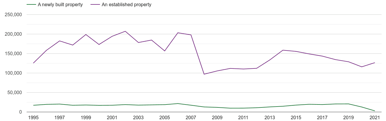 South East annual sales of new homes and older homes