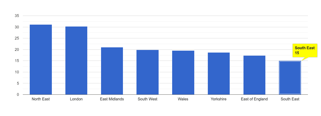 South East antisocial behaviour crime rate rank