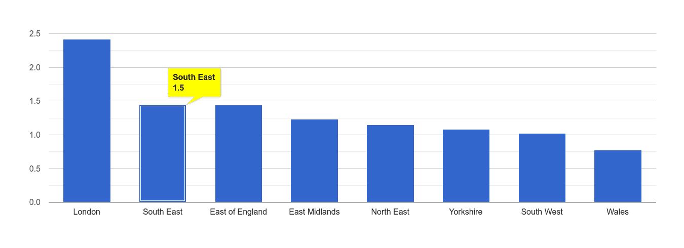 South East bicycle theft crime rate rank