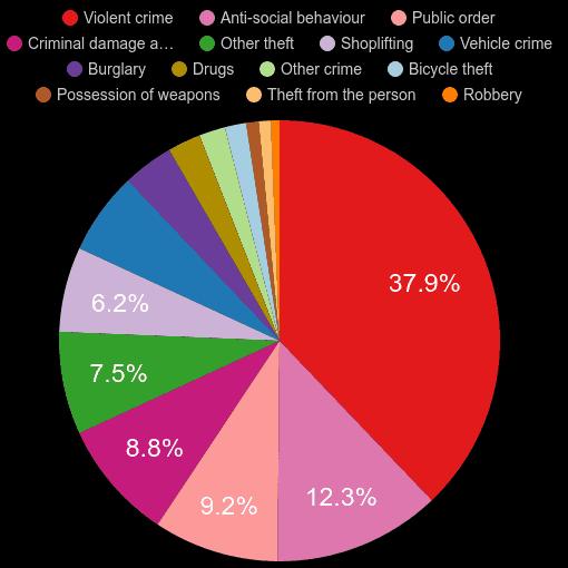 South East crime statistics