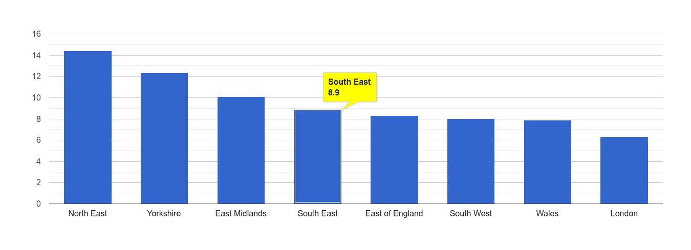 South East criminal damage and arson crime rate rank