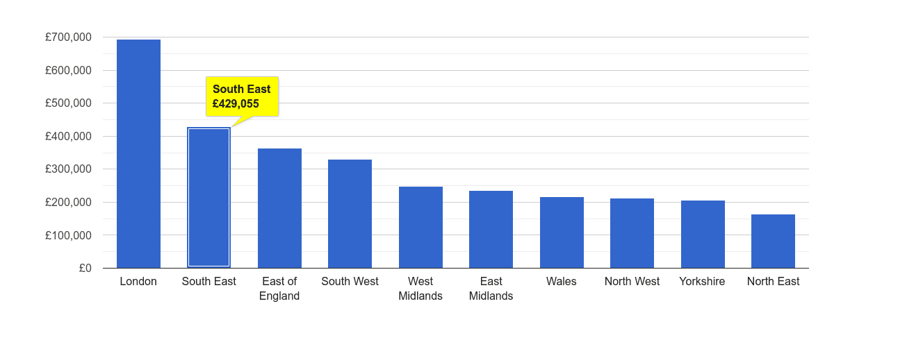 South East house price rank