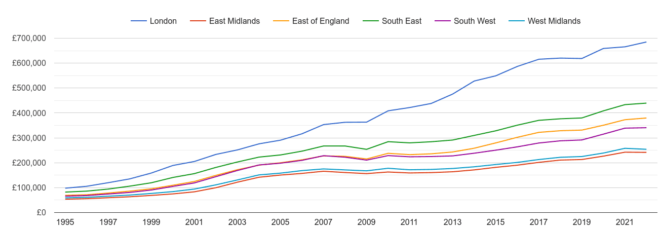 South East house prices and nearby regions