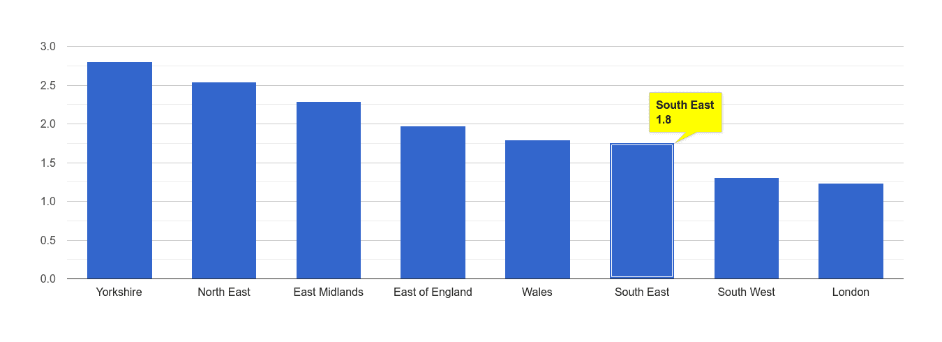 South East other crime rate rank