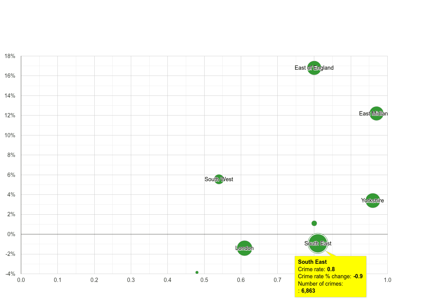 South East possession of weapons crime rate compared to other regions