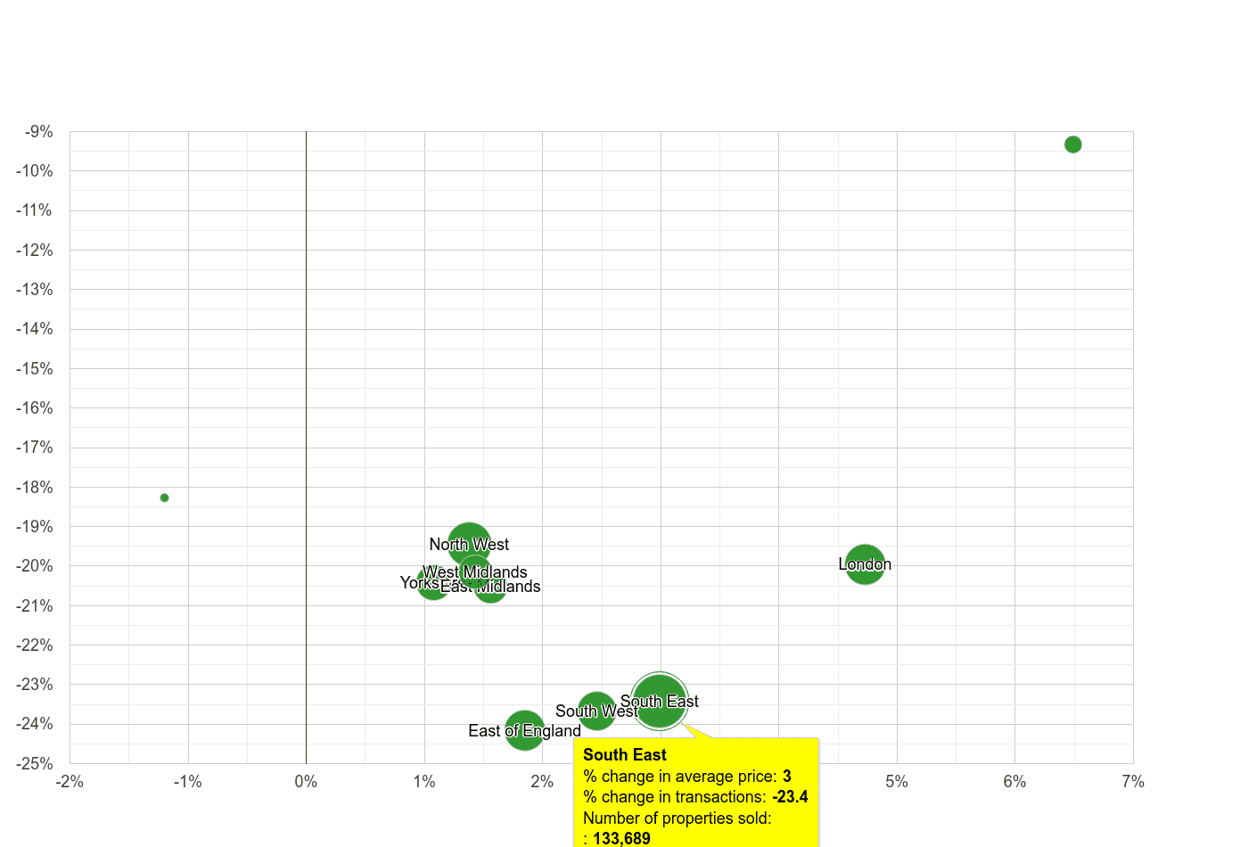 South East property price and sales volume change relative to other regions