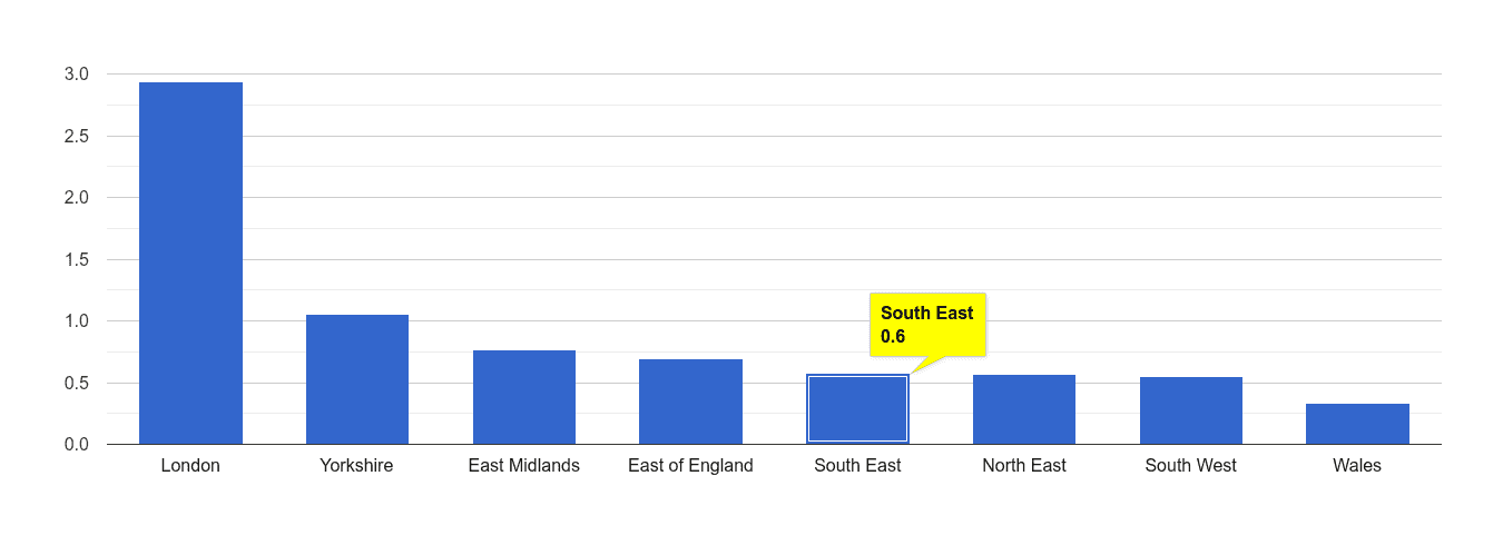 South East robbery crime rate rank