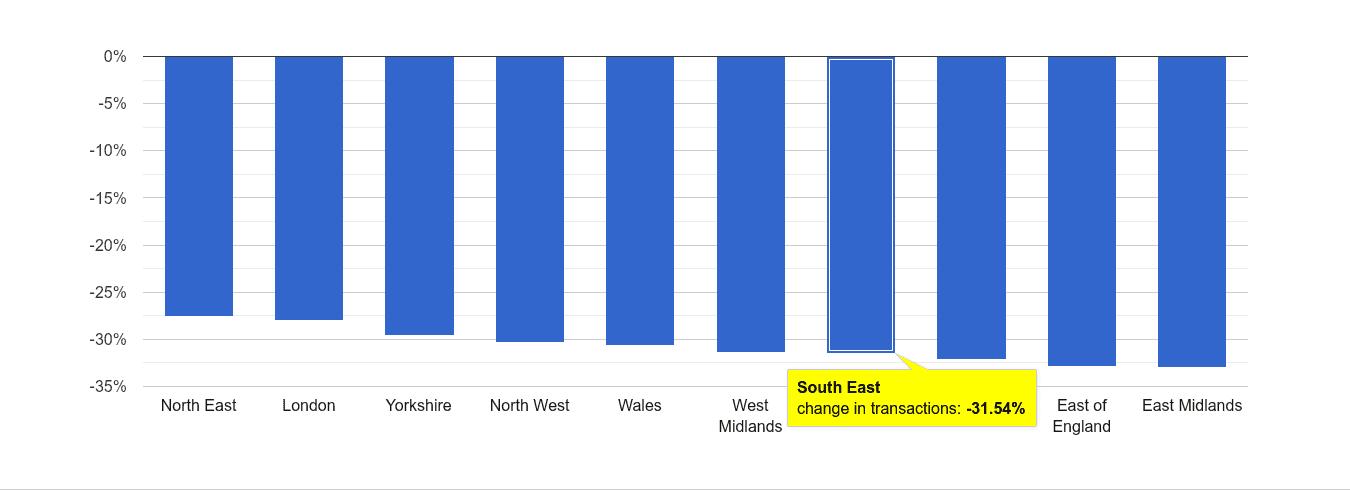 South East sales volume change rank