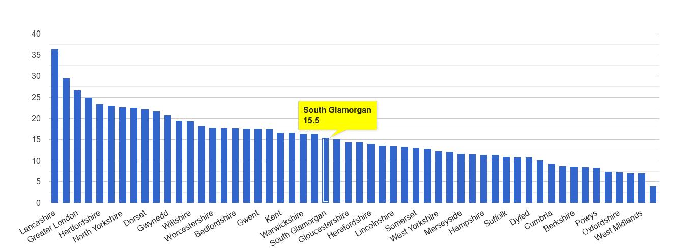 South Glamorgan antisocial behaviour crime rate rank