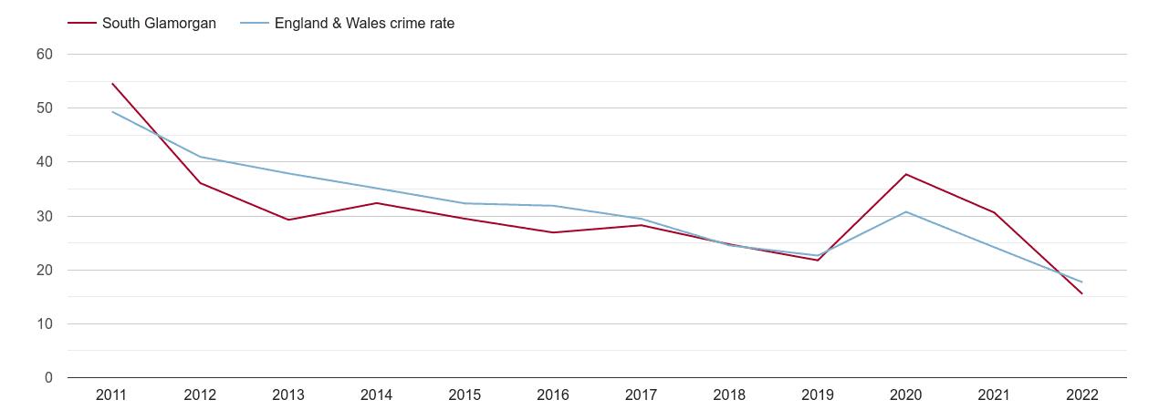 South Glamorgan antisocial behaviour crime rate