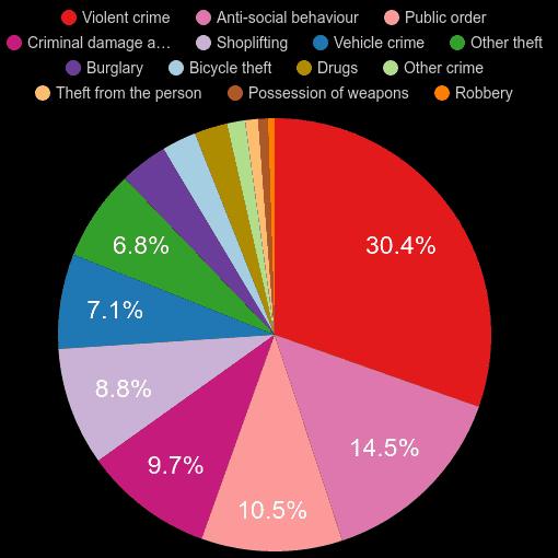 South Glamorgan crime statistics