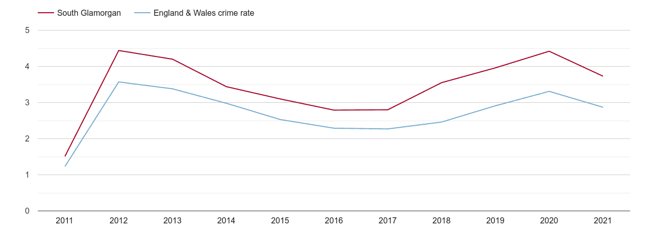South Glamorgan drugs crime rate