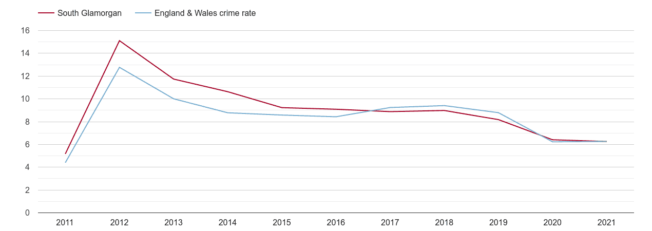 South Glamorgan other theft crime rate