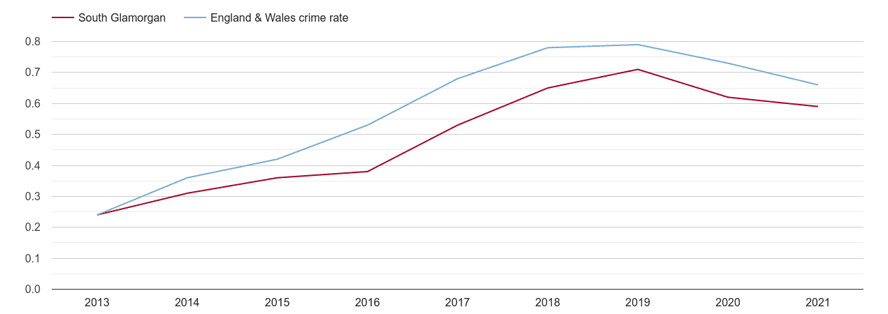 South Glamorgan possession of weapons crime rate