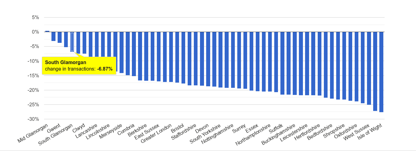South Glamorgan sales volume change rank