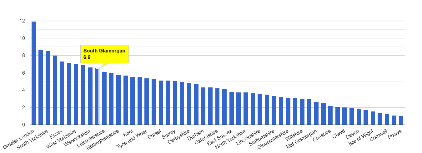 South Glamorgan vehicle crime rate rank
