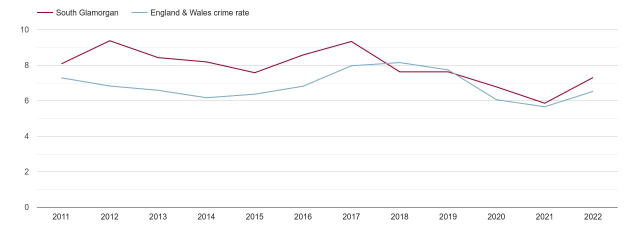 South Glamorgan vehicle crime rate