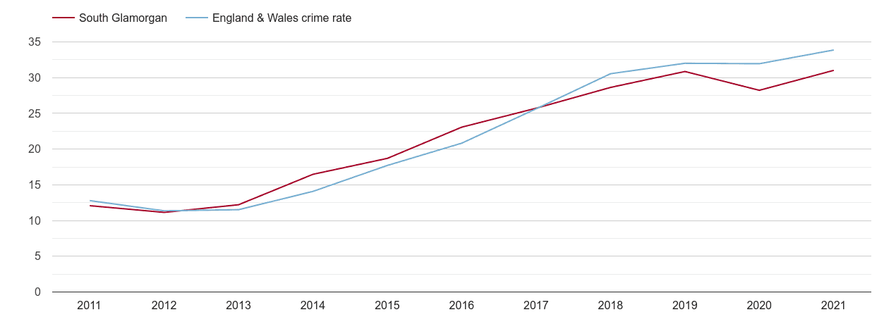 South Glamorgan violent crime rate