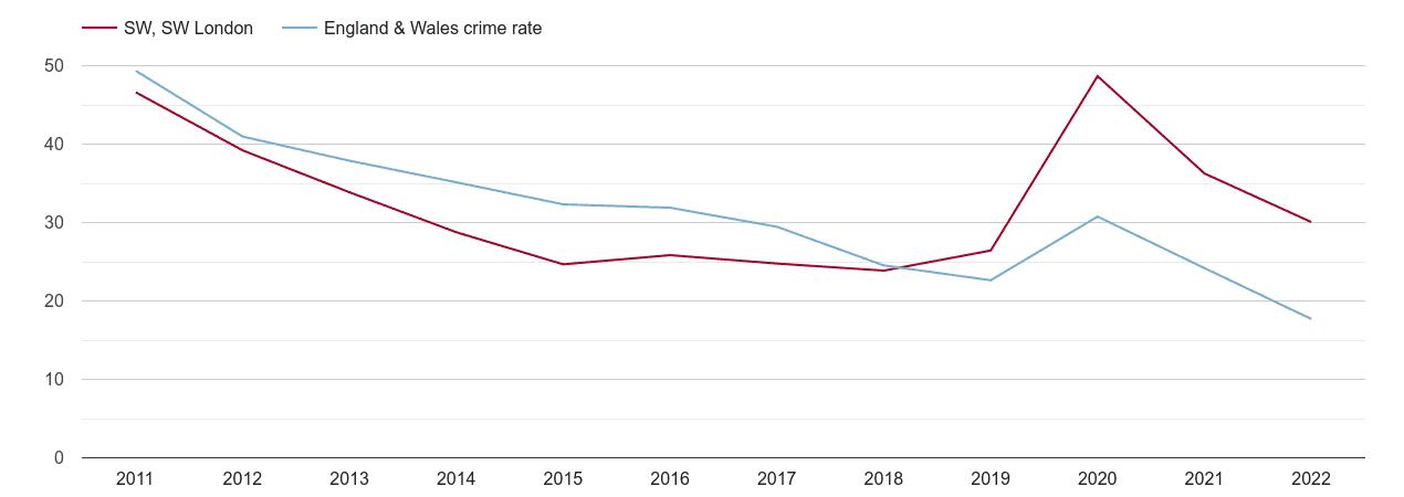 South West London antisocial behaviour crime rate