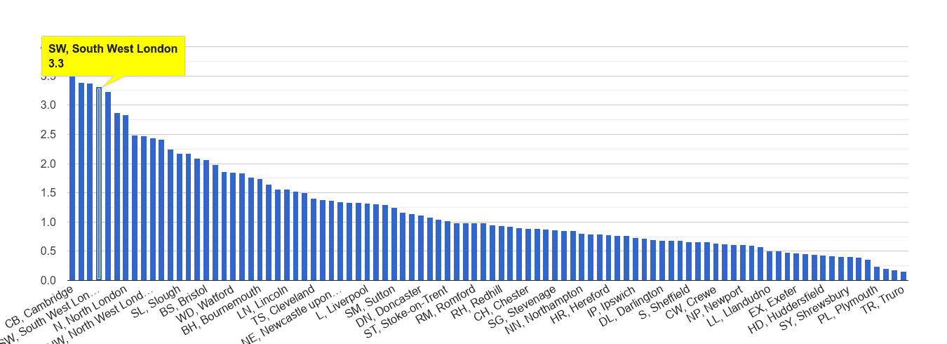 South West London bicycle theft crime rate rank