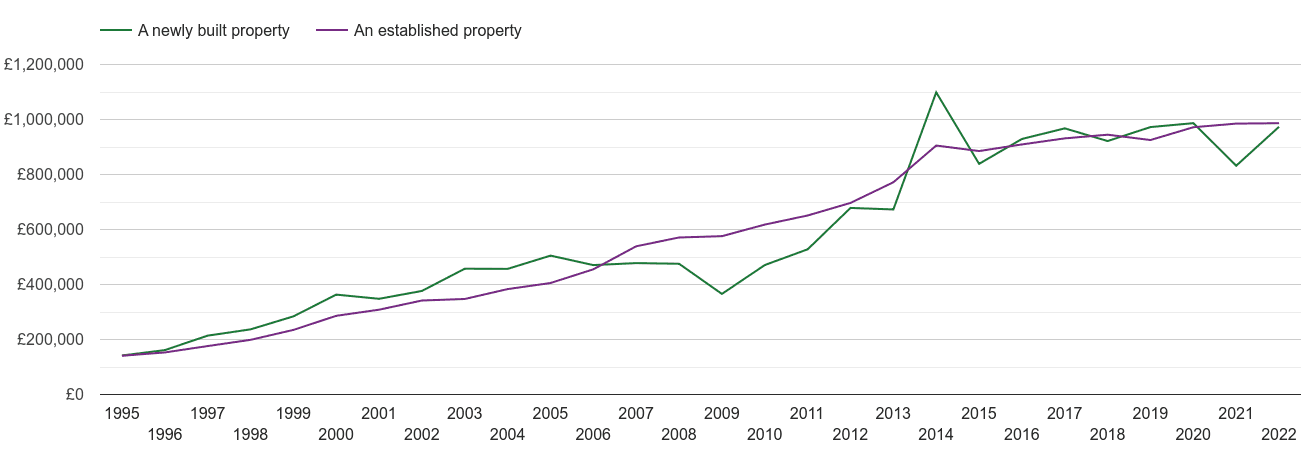 South West London house prices new vs established