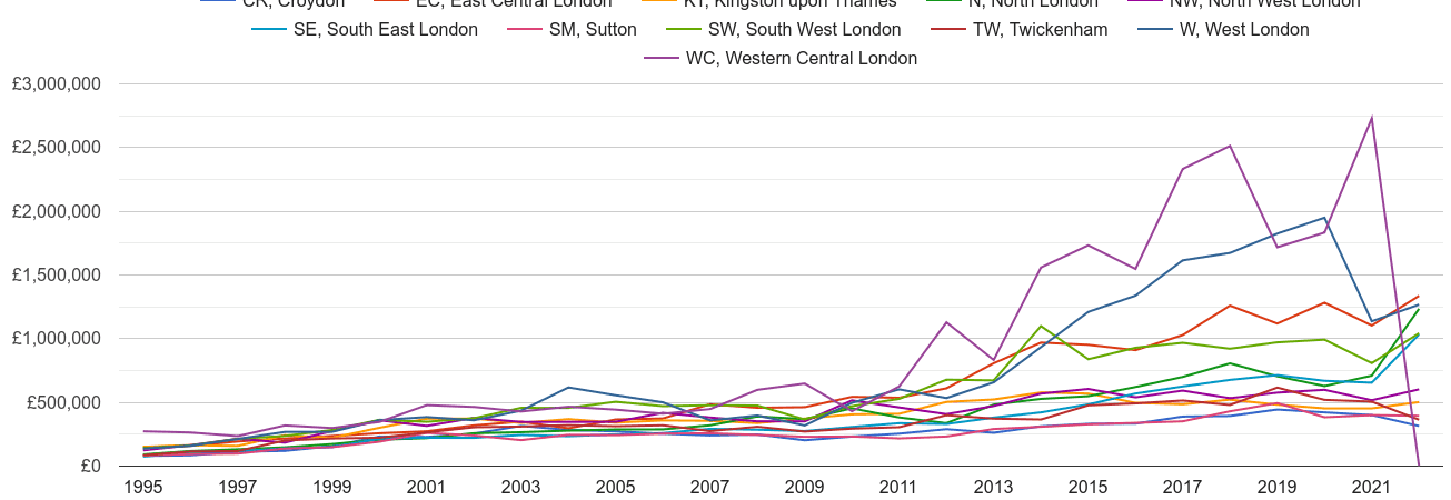 South West London new home prices and nearby areas