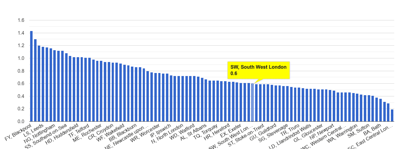 South West London possession of weapons crime rate rank